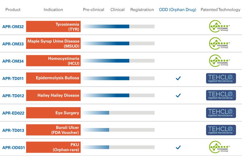 APR rare diseases pipeline